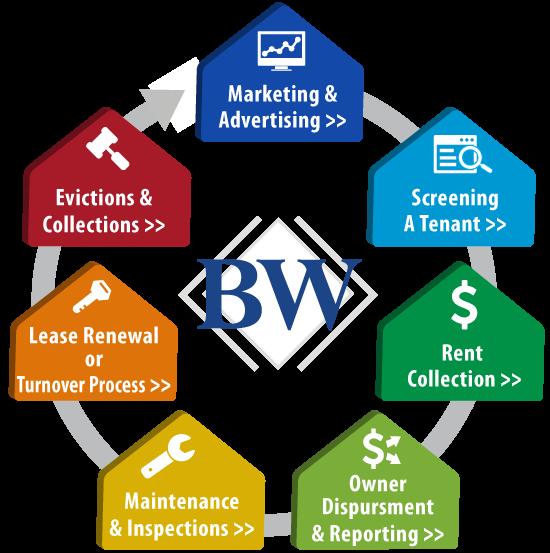 BWP_Rental_Process_v10