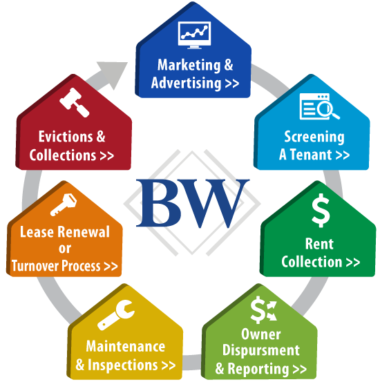 Property Management Services : Owner services boardwalk property management